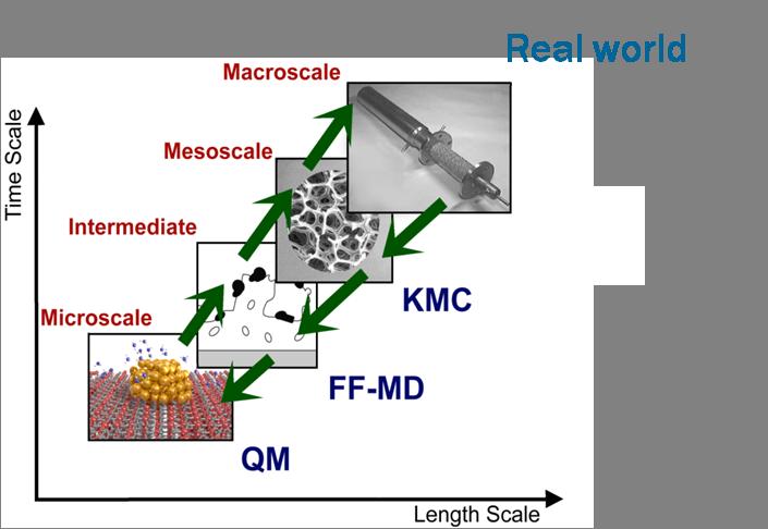 multiscale-modelling