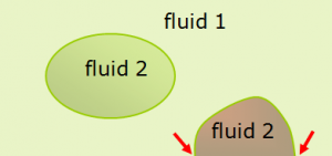 Immiscible fluids