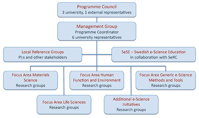 eSSENCE Management Organization